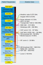 Radio Communication Radio Waves