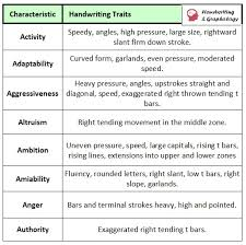 Handwriting Analysis Chart Quick Graphology Guide