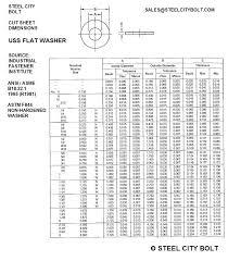 Standard Flat Washer Size Chart Www Bedowntowndaytona Com