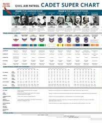 Civil Air Patrol Senior Ranks Chart Ultimate Cadet Poster