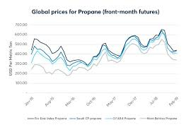 Propane Price Chart U S Natural Gas Liquids Production Continues To Drive
