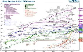 Perovskite Solar Cell Efficiency Chart There Are Still Options For Perovskite Solar Research