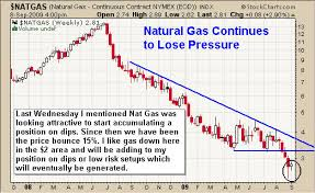 Natural Gas Long Term Chart Kitco Commentaries Chris Vermeulen