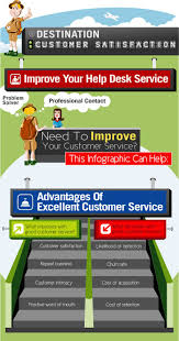 images about customer service marketing customer service what are the most important channels to get in touch your clients