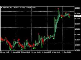 Solar Wind Joy Forex Renko Chart Strategy How To Trade Using Forex Strategies