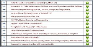 Qdoc Process Diagram Fmea Control Plan Qdoc Software