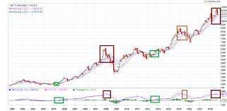 Is Bull Run On Nifty50 Ending General Trading Q A By
