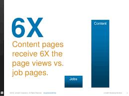 Linkedin Marketing Solutions Blog Content
