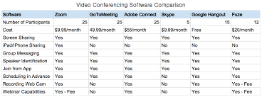 Video Conferencing Comparison Chart 7 Reasons You Should Never Do Another Conference Call Again