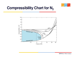 Compressibility Chart For Co2 Thermodynamics Lecture 6