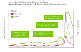 Charts How Spotify Is Killing Music Piracy Gigaom