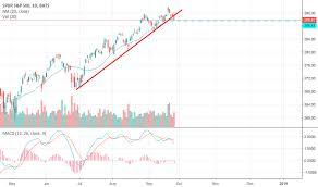 Spy Stock Quote New SPY Stock Price And Chart TradingView