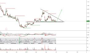 Hive Price Chart Hive Stock Price And Chart Tsxv Hive Tradingview