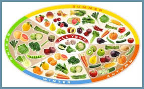 Seasonal Chart Of Fruits And Vegetables Bodyhealthsoul Com