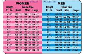 Bmi Chart For Gastric Bypass Pin On Diet