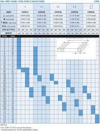 Presidio Components Cdr Ceramic Chip Capacitors Mil Prf 55681