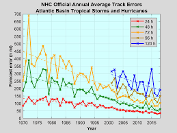 Atlantic Basin Hurricane Tracking Chart National Hurricane Center Miami Florida National Hurricane Center Forecast Verification