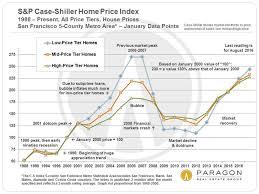 Case Shiller Index Chart Updated S P Case Shiller Home Price Index For San Francisco