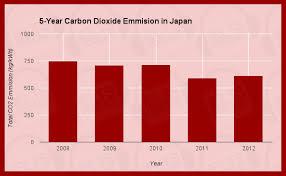ielts academic task  sample essay     year carbon dioxide    ielts academic task  sample essay     year carbon dioxide emission in japan