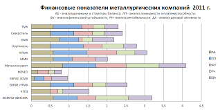Металлургия ЗАО ОМК Объединенная металлургическая компания  Следующие гистограммы