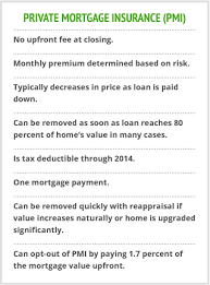 Usmortgage Calculator Mortgage Insurance Vs Secondary Mortgages U S Mortgage Calculator