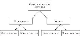 МЕТОДЫ ОБУЧЕНИЯ ПСИХОЛОГИИ Способы и формы организации  Словесные методы обучения психологии