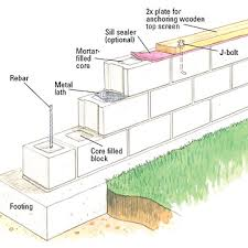 Small Picture Building a Concrete block Wall Building Masonry Walls Patios
