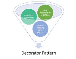 Decorator Pattern C Impressive Decorator Pattern In C Dhananjay Kumar