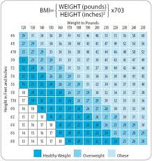Ideal Weight Chart Awesome What Is Body Mass Index And Why Should You Care Black Weight Loss