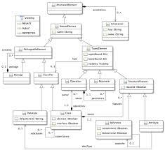 Domain Model Figure 3 10 Object Oriented Core Domain Model
