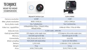Xiaomi Camera Action Gopro Inc Nasdaq Gpro