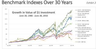 Selling 30 Delta Calls The Bxmd Index Enhanced Investing