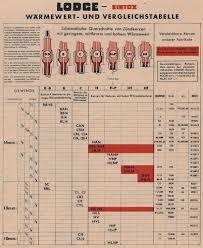 Spark Plug Substitute Chart Used Spark Plug Guide