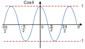 graphs of trigonometric functions s cool the revision website cosine