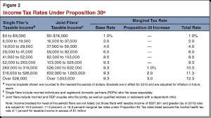 Taxable Income Chart 2016 Proposition 55 Ballot