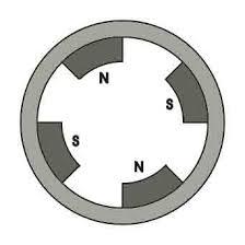 permanent magnet dc motor or pmdc motor working principle stator of permanent magnet