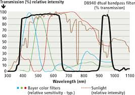 Wratten Filter Chart Dual Band Filters Target Price Sensitive Applications