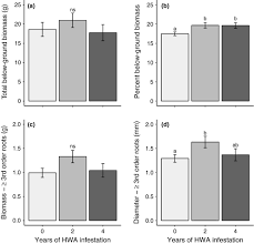 Individual and non‐additive effects of exotic sap‐feeders on root  functional and mycorrhizal traits of a shared conifer host - Schaeffer -  2017 - Functional Ecology - Wiley Online Library