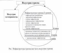 Реферат Об инфраструктуре как определяющем факторе развития  Об инфраструктуре как определяющем факторе развития туризма в регионе
