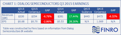 Dialog Semi Earnings And The Chipmakers Sell Off Dialog