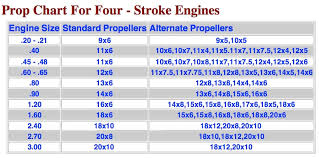 Glow Engine To Electric Conversion Chart Selecting Electric Power Systems For Prop Planes