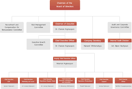Chart Investor Co Th Organization Chart S Khonkaen Sorkon