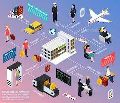 Airport Passenger Flow Chart Airplane Passengers And Crew Isometric Flowchart In 2019