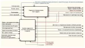 Автоматизация процесса управления персоналом на примере ООО  Рисунок 2 2 idef0 Управление персоналом