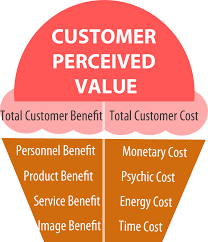 Great Customer Service Means Customer Value What It Means And How To Create It 5 Ideas