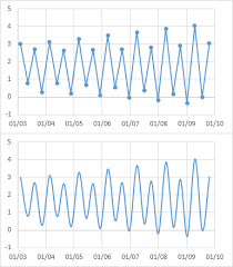 How To Graph Both Time And Data On The X Axis In Excel