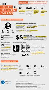 Infographics The Future Of Technical Writing Tech Infographics