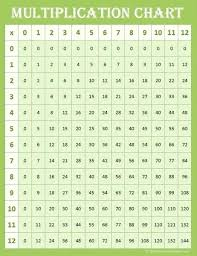Blank Multiplication Chart 0 10 Multipalcation Chart Kookenzo Com