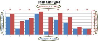 Tutorial On Chart Axis Canvasjs Javascript Charts