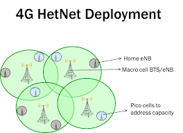 hetergeneous networks motivation types and techniques used such a strategy is called hetnets wherein multiple cell types are co deployed to provide a good high speed wireless experience